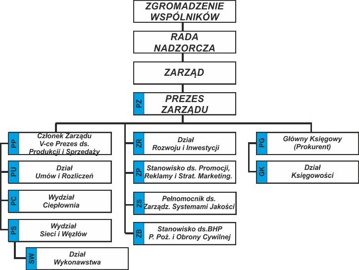 schemat organizacyjny MPEC.png